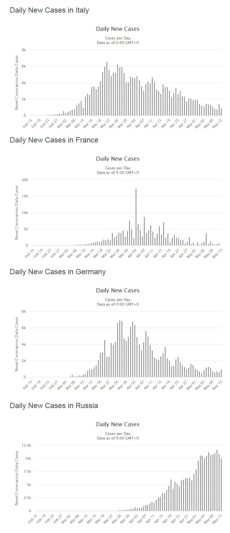 Графики заболеваемости коронавирусом с сайта Worldometers.info.